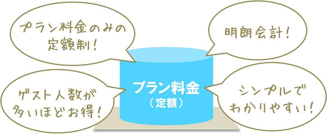 2次会レリッシュの料金システム説明図